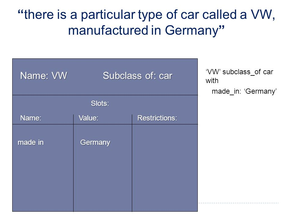 Name: VW Subclass of: car Slots: Name: Value: Restrictions: 'VW' subclass_of car with made_in: 'Germany' made in Germany there is a particular type of car called a VW, manufactured in Germany