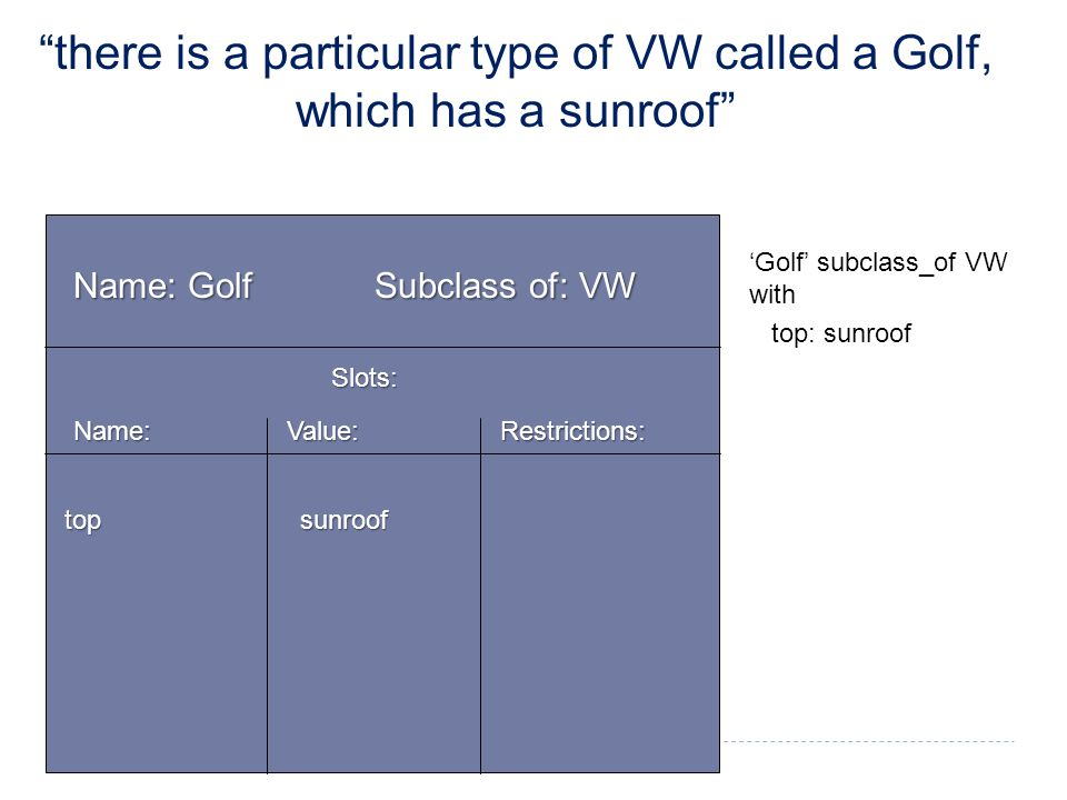 Name: Golf Subclass of: VW Slots: Name: Value: Restrictions: 'Golf' subclass_of VW with top: sunroof top sunroof there is a particular type of VW called a Golf, which has a sunroof