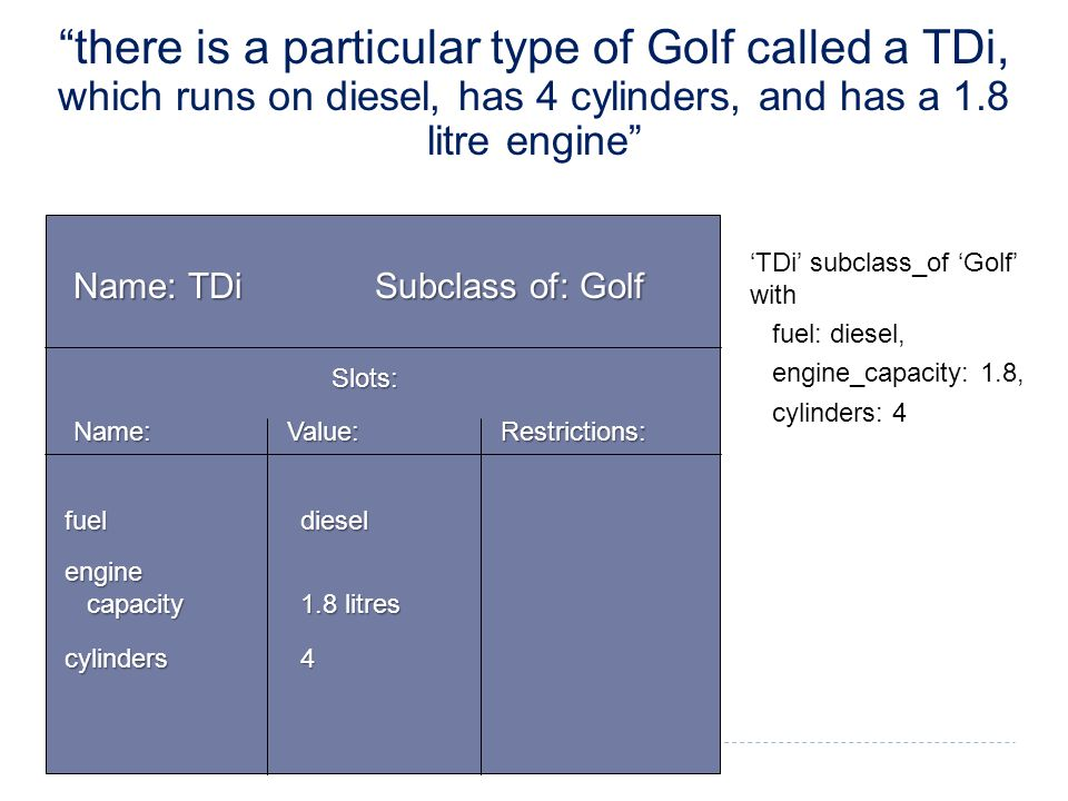 Name: TDi Subclass of: Golf Slots: Name: Value: Restrictions: 'TDi' subclass_of 'Golf' with fuel: diesel, engine_capacity: 1.8, cylinders: 4 fuel diesel engine capacity 1.8 litres capacity 1.8 litres cylinders 4 there is a particular type of Golf called a TDi, which runs on diesel, has 4 cylinders, and has a 1.8 litre engine