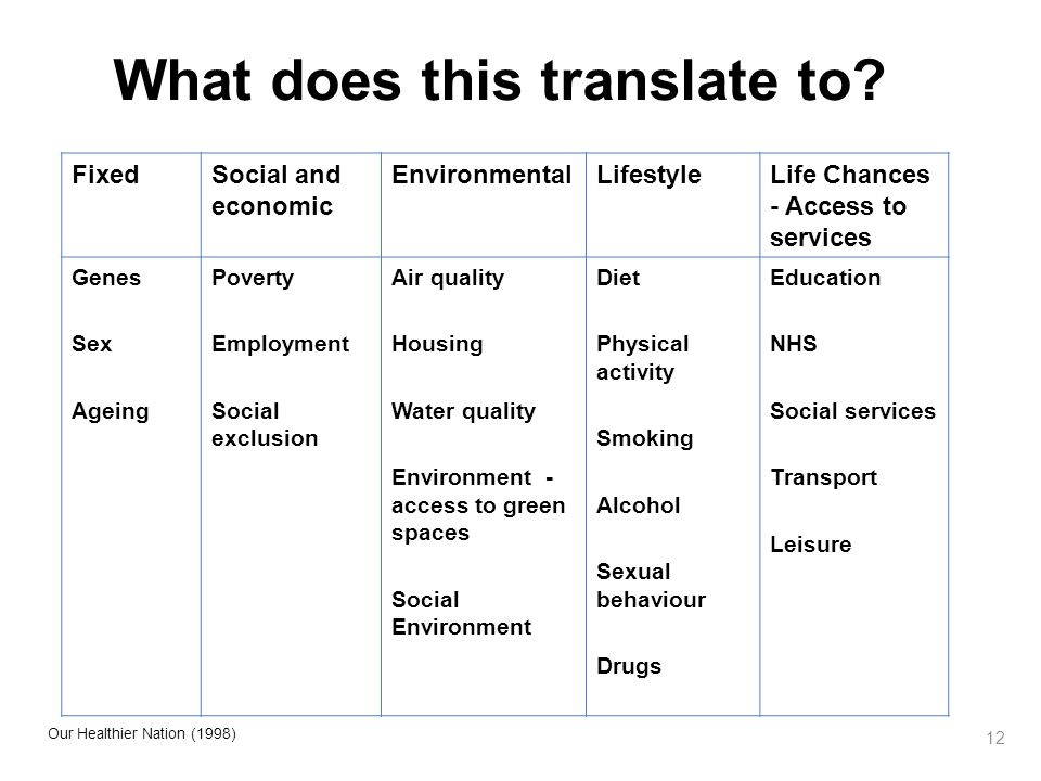 12 What does this translate to? FixedSocial and economic EnvironmentalLifestyleLife Chances - Access to services Genes Sex Ageing Poverty Employment S