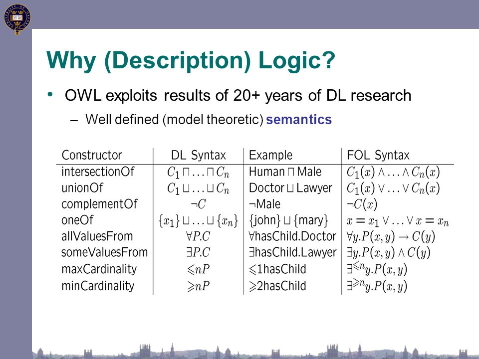 Why (Description) Logic? OWL exploits results of 20+ years of DL research –Well defined (model theoretic) semantics