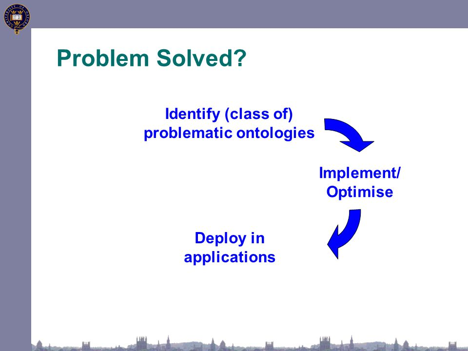 Problem Solved? Identify (class of) problematic ontologies Deploy in applications Implement/ Optimise