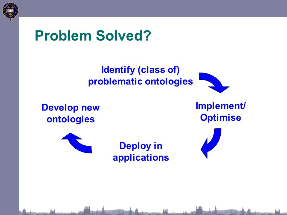 Problem Solved? Identify (class of) problematic ontologies Deploy in applications Implement/ Optimise Develop new ontologies