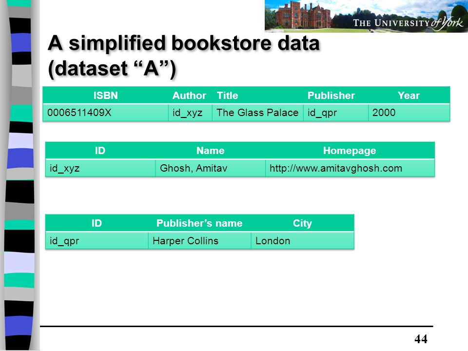 44 A simplified bookstore data (dataset A )
