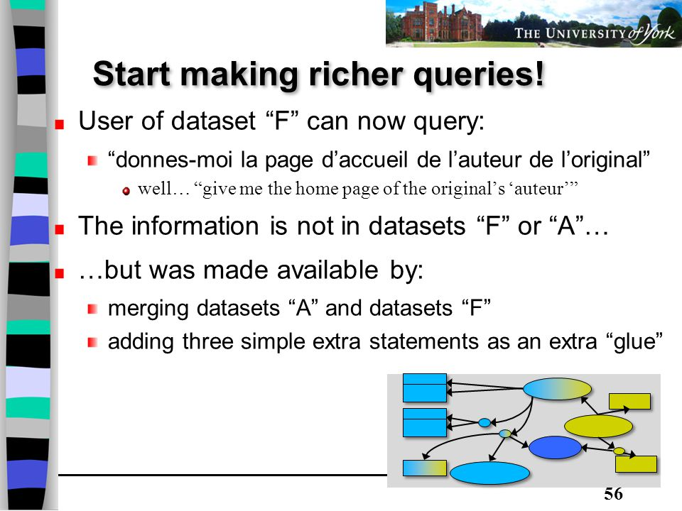 56 User of dataset F can now query: donnes-moi la page d'accueil de l'auteur de l'original well… give me the home page of the original's 'auteur' The information is not in datasets F or A … …but was made available by: merging datasets A and datasets F adding three simple extra statements as an extra glue Start making richer queries!
