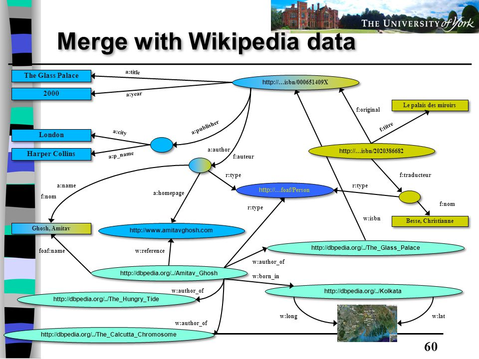 60 Merge with Wikipedia data Besse, Christianne Le palais des miroirs f:original f:nom f:traducteur f:auteur f:titre http:// …isbn/2020386682 f:nom Ghosh, Amitav http://www.amitavghosh.com The Glass Palace 2000 London Harper Collins a:title a:year a:city a:p_name a:name a:homepage a:author a:publisher http:// …isbn/000651409X http:// …foaf/Person r:type http://dbpedia.org/../Amitav_Ghosh http://dbpedia.org/../The_Hungry_Tide http://dbpedia.org/../The_Calcutta_Chromosome http://dbpedia.org/../Kolkata http://dbpedia.org/../The_Glass_Palace r:type foaf:namew:reference w:author_of w:born_in w:isbn w:long w:lat