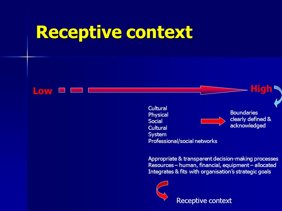 Receptive context Low High Cultural Physical Social Cultural System Professional/social networks Boundaries clearly defined & acknowledged Appropriate & transparent decision-making processes Resources – human, financial, equipment – allocated Integrates & fits with organisation's strategic goals Receptive context