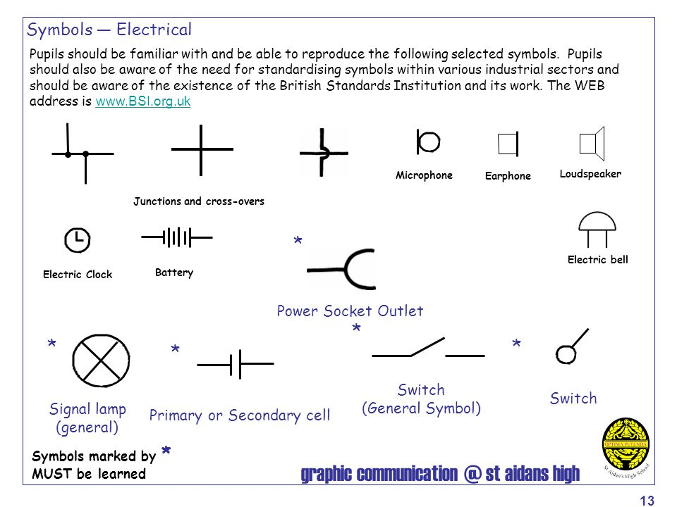 graphic communication @ st aidans high 13 Symbols — Electrical Pupils should be familiar with and be able to reproduce the following selected symbols.