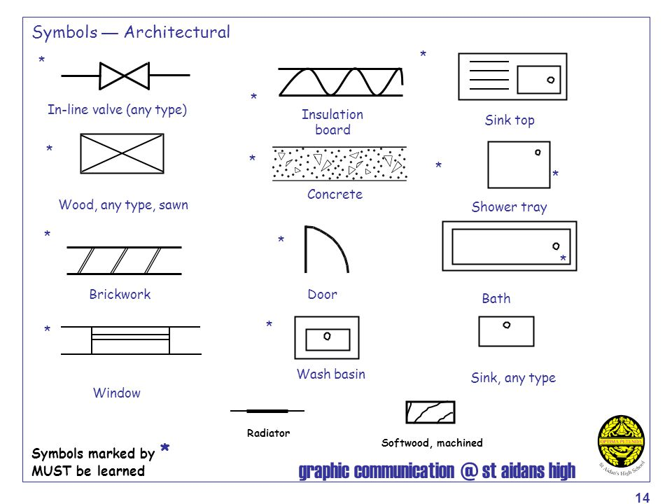 graphic communication @ st aidans high 14 Symbols — Architectural In-line valve (any type) Door Wood, any type, sawn Wash basin Brickwork Sink, any ty