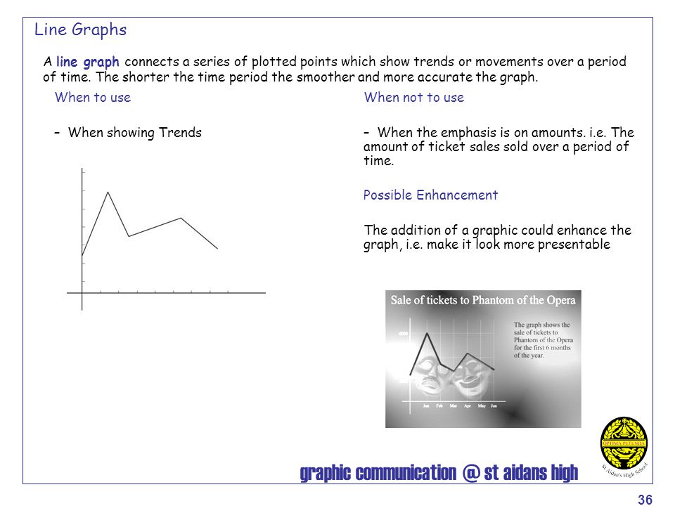 graphic communication @ st aidans high 36 Line Graphs A line graph connects a series of plotted points which show trends or movements over a period of