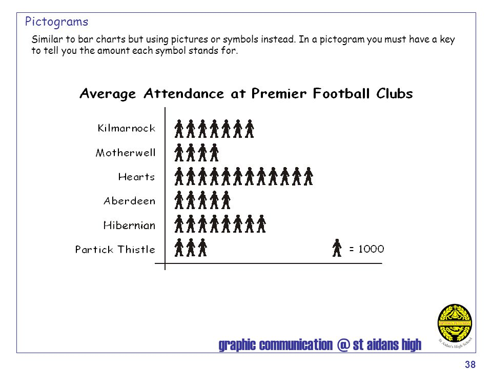 graphic communication @ st aidans high 38 Pictograms Similar to bar charts but using pictures or symbols instead. In a pictogram you must have a key t