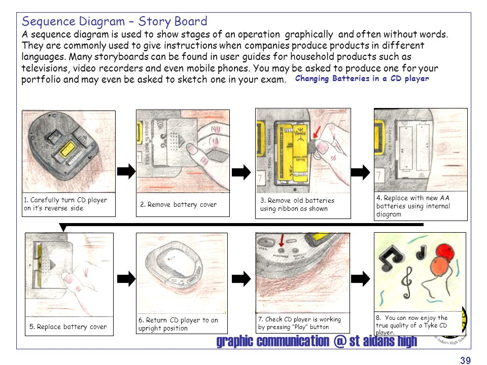 graphic communication @ st aidans high 39 Sequence Diagram – Story Board A sequence diagram is used to show stages of an operation graphically and oft