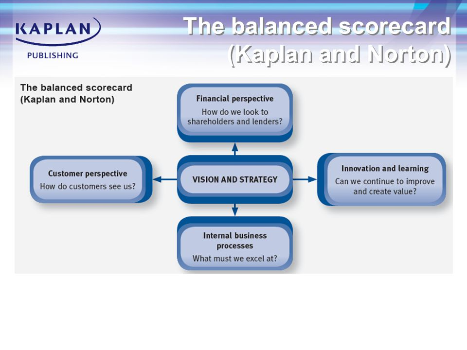 The balanced scorecard (Kaplan and Norton)
