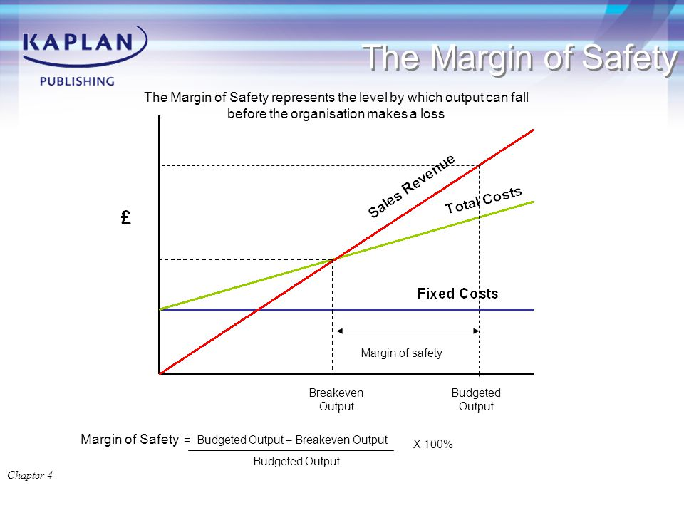 The Margin of Safety Breakeven Output Budgeted Output Margin of safety The Margin of Safety represents the level by which output can fall before the organisation makes a loss Margin of Safety = Budgeted Output – Breakeven Output Budgeted Output X 100% Chapter 4