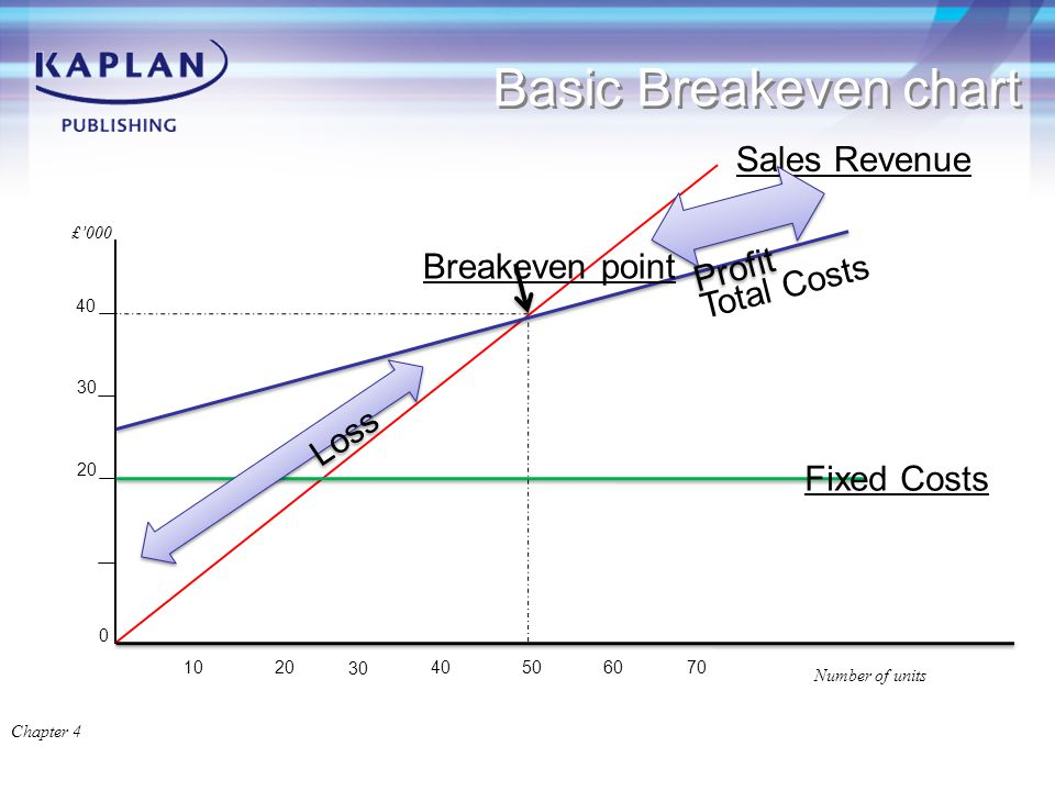 Basic Breakeven chart Chapter 4 0 Sales Revenue 10 20 30 Fixed Costs 40 Breakeven point Loss Profit 20 30 40506070 Number of units £'000 Total Costs