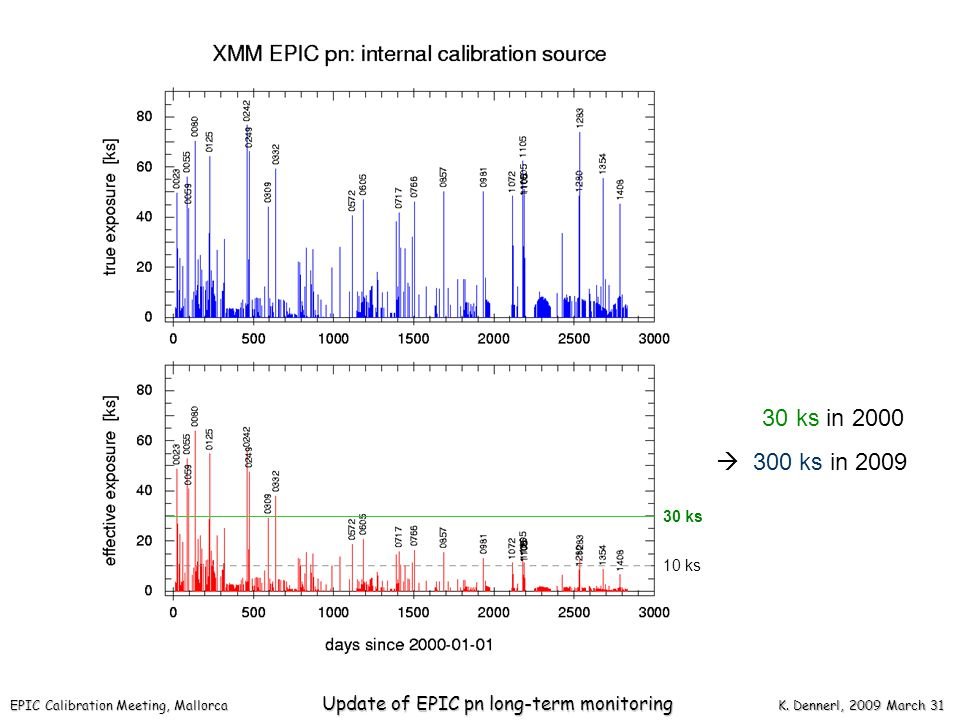 EPIC Calibration Meeting, Mallorca Update of EPIC pn long-term monitoring K.