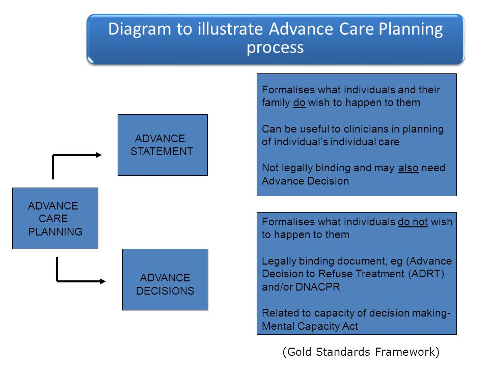 (Gold Standards Framework) ADVANCE CARE PLANNING ADVANCE STATEMENT ADVANCE DECISIONS Formalises what individuals and their family do wish to happen to them Can be useful to clinicians in planning of individual's individual care Not legally binding and may also need Advance Decision Formalises what individuals do not wish to happen to them Legally binding document, eg (Advance Decision to Refuse Treatment (ADRT) and/or DNACPR Related to capacity of decision making- Mental Capacity Act Diagram to illustrate Advance Care Planning process