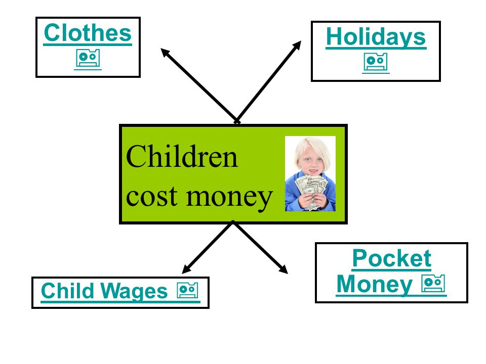 Clothes  Holidays  Pocket Money   Children cost money Child Wages 