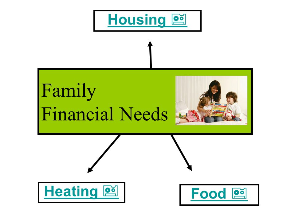 Family Financial Needs  Housing  Food  Heating 