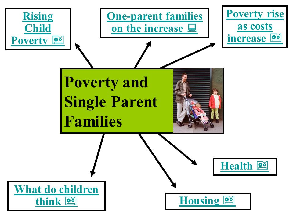 Poverty and Single Parent Families  What do children think  Rising Child Poverty  Housing  One-parent families on the increase  Poverty rise as c