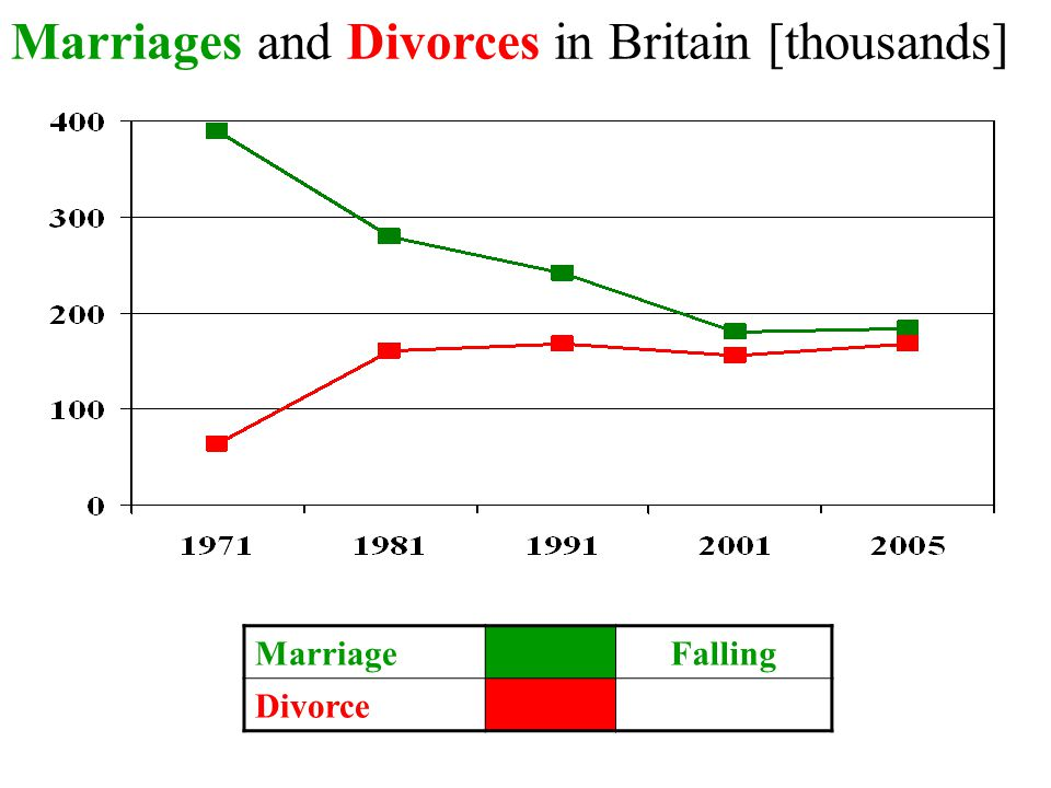 Marriages and Divorces in Britain [thousands] MarriageFalling Divorce