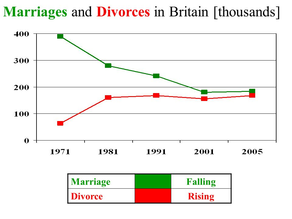 Marriages and Divorces in Britain [thousands] MarriageFalling DivorceRising