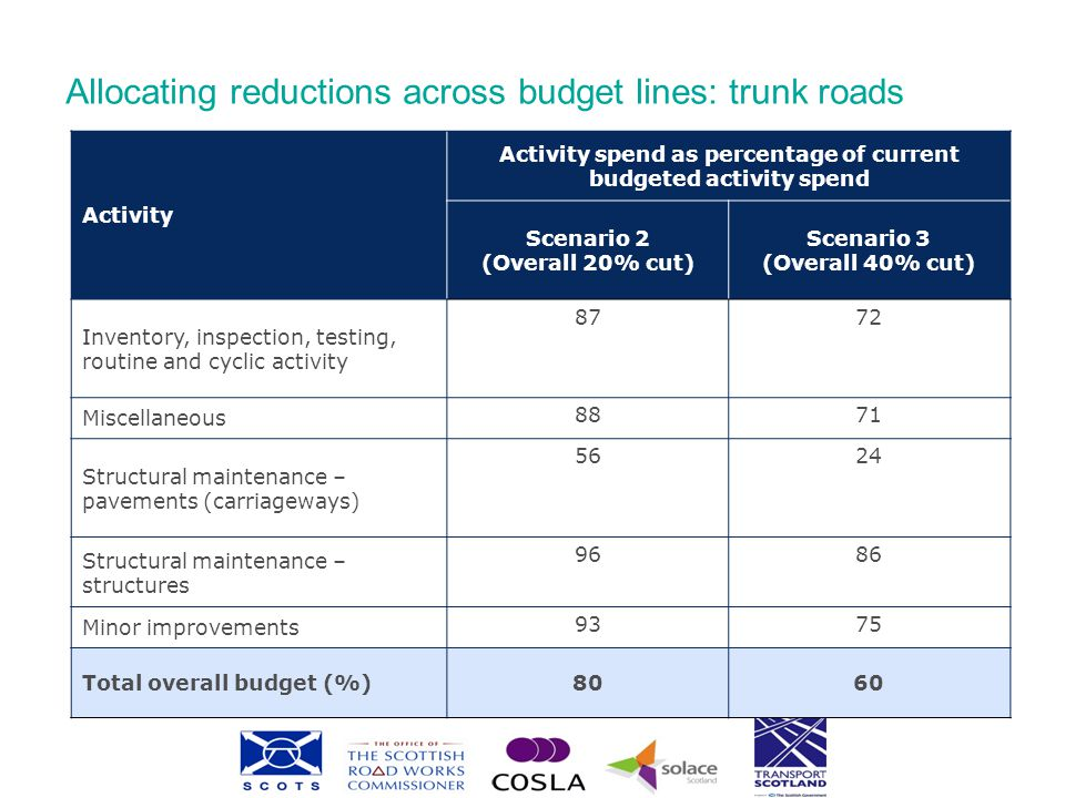 Allocating reductions across budget lines: local roads Activity Activity spend as percentage of current budgeted activity spend Scenario 2 (Overall 20% cut) Scenario 3 (Overall 40% cut) Capital7550 Traffic Calming9692 Road Safety9692 New Road Schemes8977 Lighting9285 Structural Maintenance (Carriageway)6531 Other8163 Revenue8366 Road Construction8977 Structural Maintenance (Carriageway)6531 Environmental Maintenance7347 Winter Maintenance9692 Lighting8977 Safety Maintenance and Emergency Patching 9692 Routine Repairs6733 Total Overall Budget (%)8060