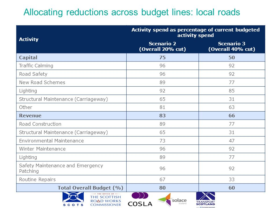 Integration Impacts relevant to numerous Scottish Government cross-cutting strategy documents.
