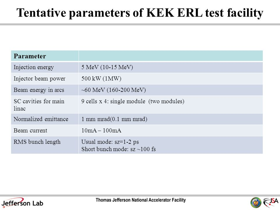 Tentative parameters of KEK ERL test facility Parameter Injection energy5 MeV (10-15 MeV) Injector beam power500 kW (1MW) Beam energy in arcs~60 MeV ( MeV) SC cavities for main linac 9 cells x 4: single module (two modules) Normalized emittance1 mm mrad(0.1 mm mrad) Beam current10mA – 100mA RMS bunch lengthUsual mode: sz=1-2 ps Short bunch mode: sz ~100 fs