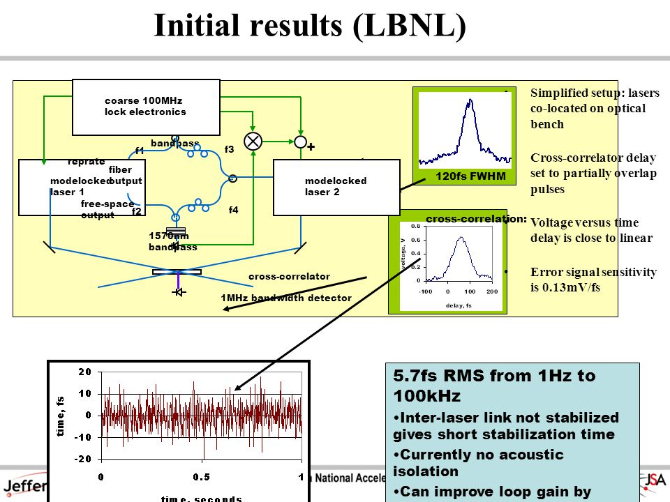 Initial results (LBNL) Simplified setup: lasers co-located on optical bench Cross-correlator delay set to partially overlap pulses Voltage versus time delay is close to linear Error signal sensitivity is 0.13mV/fs 120fs FWHM modelocked laser 1 f1 f2 f3 f4 reprate 1530nm bandpass 1570nm bandpass + free-space output fiber output coarse 100MHz lock electronics modelocked laser 2 cross-correlator 1MHz bandwidth detector cross-correlation: 5.7fs RMS from 1Hz to 100kHz Inter-laser link not stabilized gives short stabilization time Currently no acoustic isolation Can improve loop gain by filtering