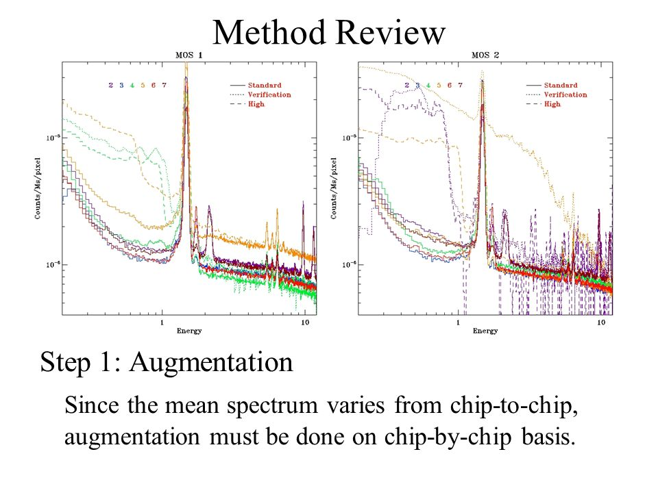 Step 1: Augmentation Since the mean spectrum varies from chip-to-chip, augmentation must be done on chip-by-chip basis.
