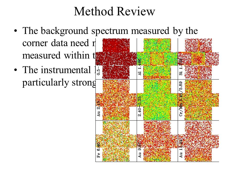 The background spectrum measured by the corner data need not be the same spectrum measured within the FOV. The instrumental lines are known to vary pa