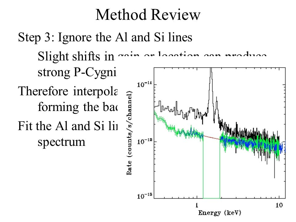 Method Review Step 3: Ignore the Al and Si lines Slight shifts in gain or location can produce strong P-Cygni profiles after subtraction. Therefore in