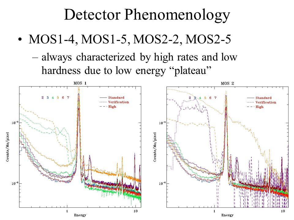 """Detector Phenomenology MOS1-4, MOS1-5, MOS2-2, MOS2-5 –always characterized by high rates and low hardness due to low energy """"plateau"""""""