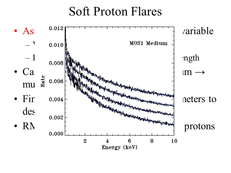 Soft Proton Flares Assume that the S.P. spectral shape is variable –Variation of hardness ratio –Dependence of hardness ratio on flare strength Can't