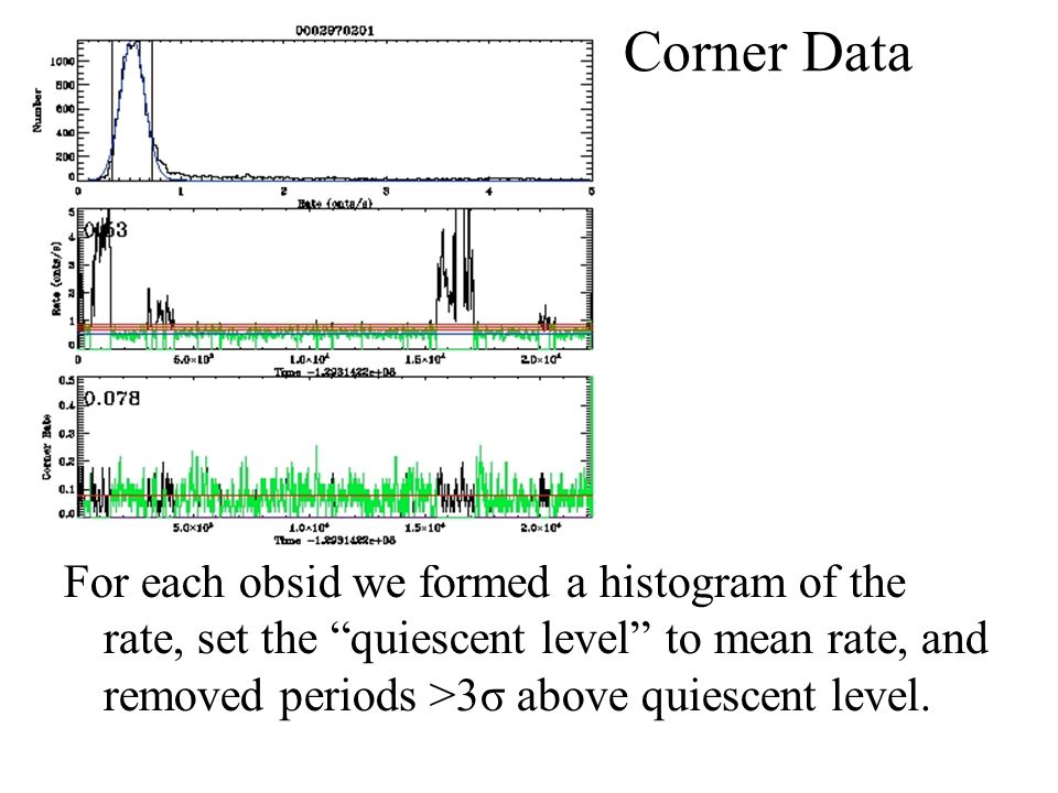 Method Review: Corner Data For each obsid we formed a histogram of the rate, set the quiescent level to mean rate, and removed periods >3σ above quiescent level.