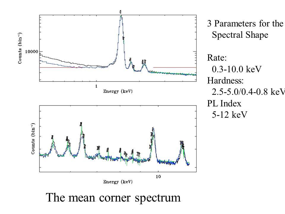 The mean corner spectrum 3 Parameters for the Spectral Shape Rate: 0.3-10.0 keV Hardness: 2.5-5.0/0.4-0.8 keV PL Index 5-12 keV