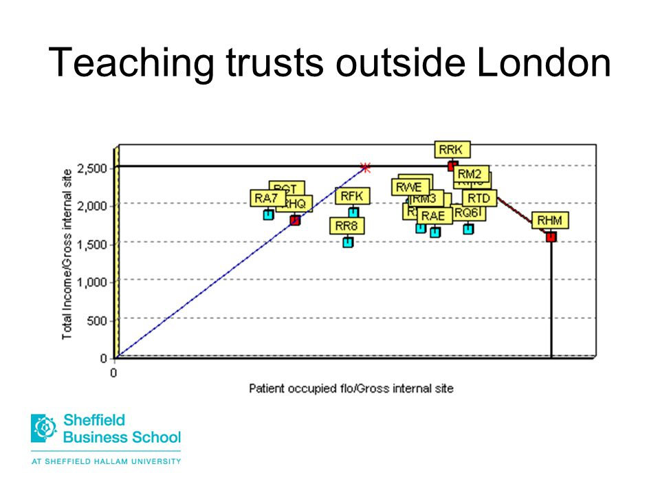 Teaching trusts outside London