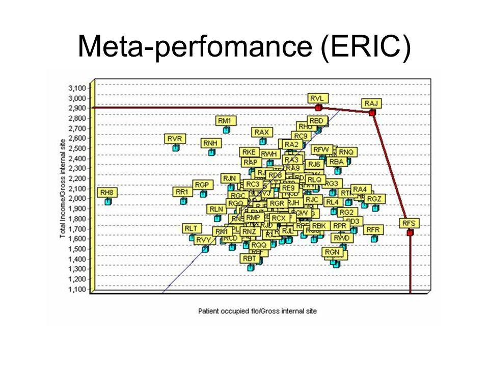 Meta-perfomance (ERIC)