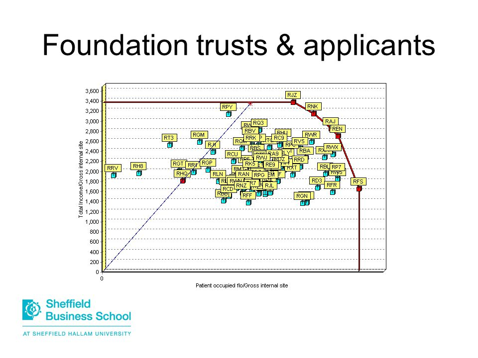 Foundation trusts & applicants