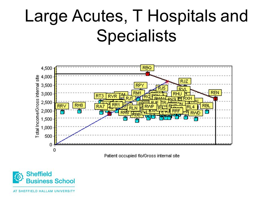 Large Acutes, T Hospitals and Specialists