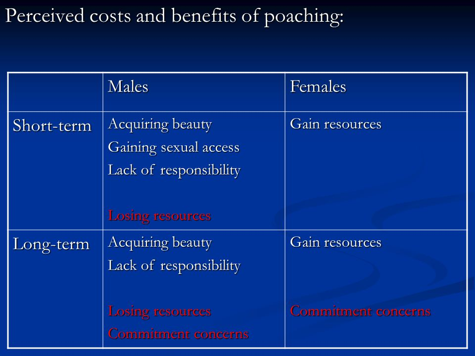 Perceived costs and benefits of poaching: MalesFemales Short-term Acquiring beauty Gaining sexual access Lack of responsibility Losing resources Gain resources Long-term Acquiring beauty Lack of responsibility Losing resources Commitment concerns Gain resources Commitment concerns