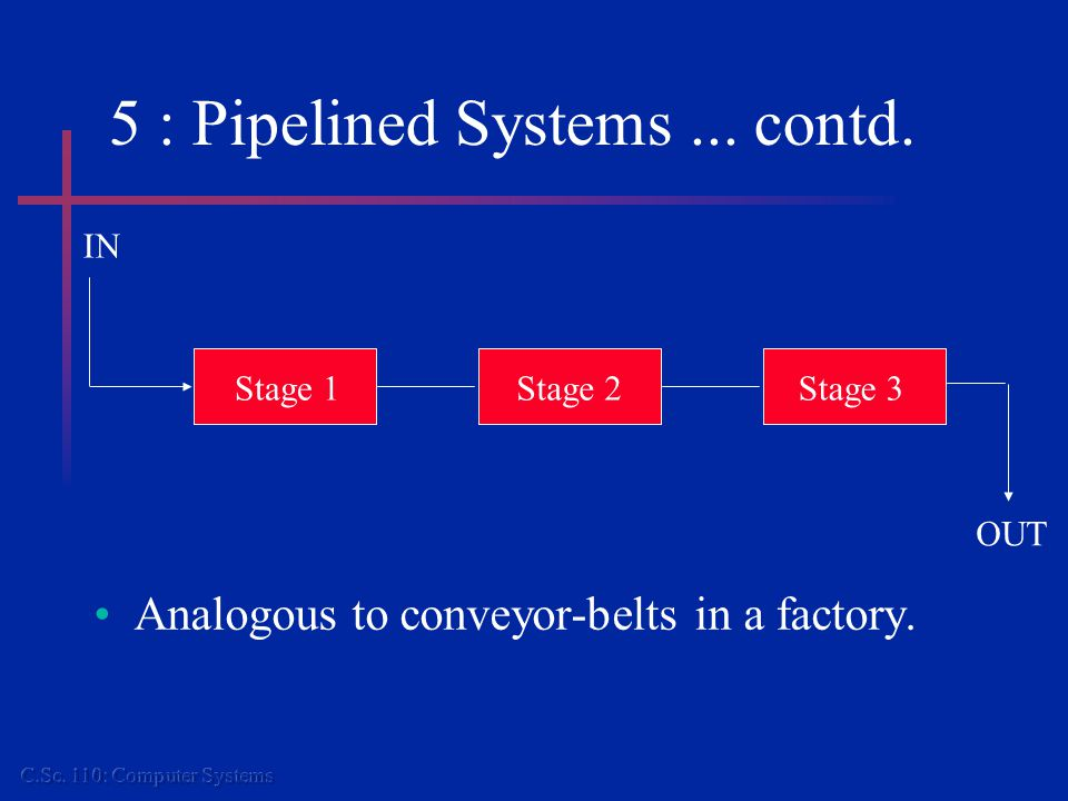 5 : Pipelined Systems... contd. Analogous to conveyor-belts in a factory.