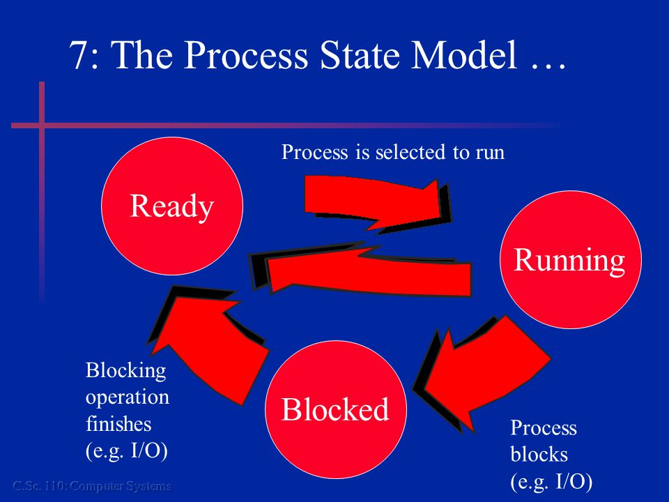 7: The Process State Model … Ready Running Process is selected to run Blocked Process blocks (e.g.