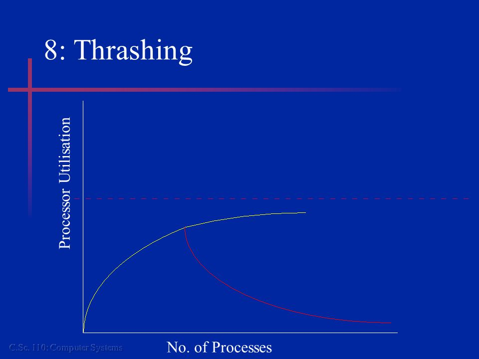 8: Thrashing Processor Utilisation No. of Processes
