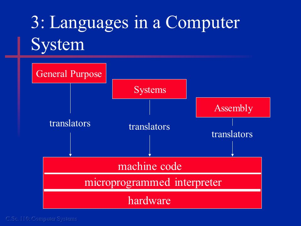 3: Languages in a Computer System machine code microprogrammed interpreter hardware General Purpose Systems Assembly translators