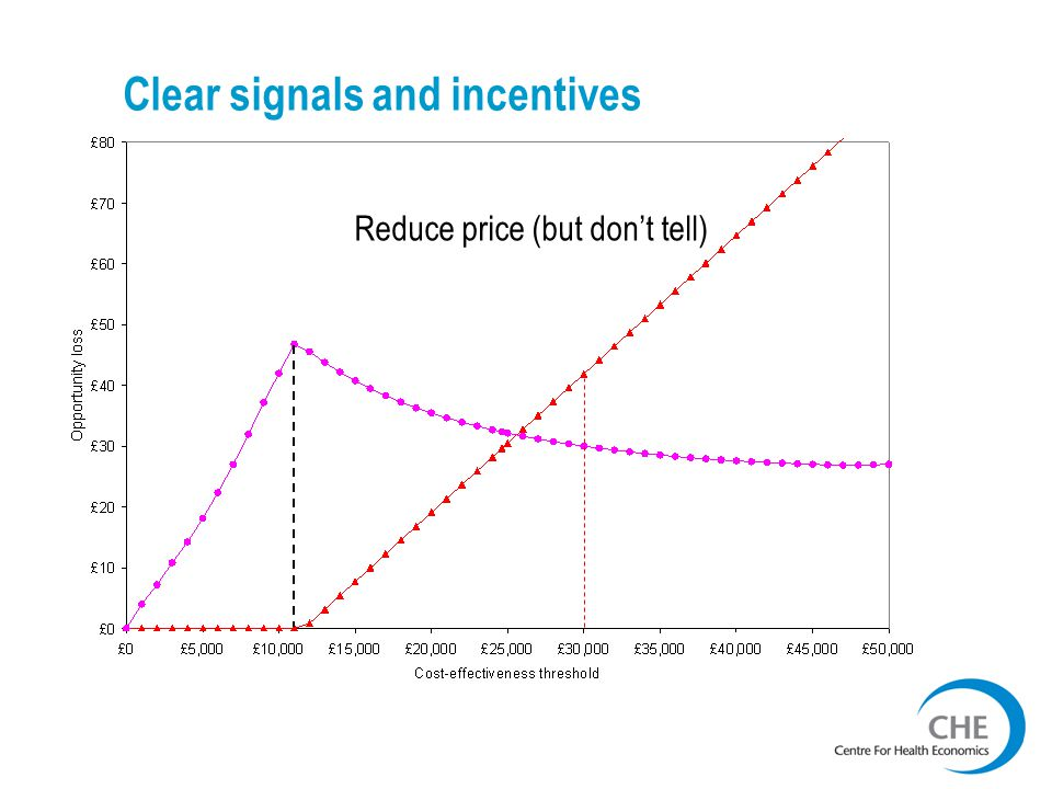 Clear signals and incentives Reduce price (but don't tell)