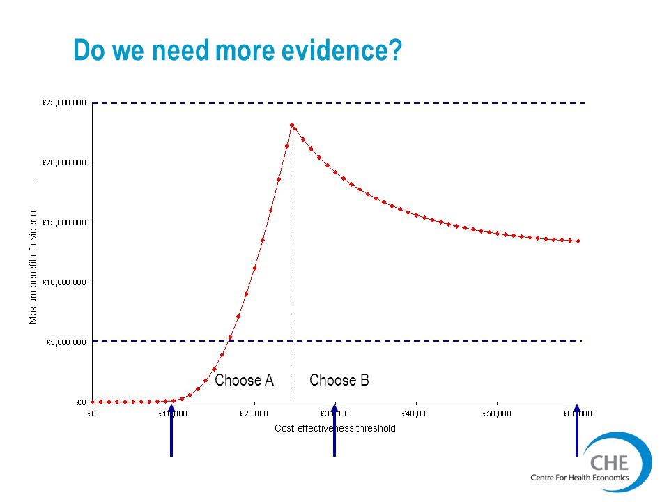 Do we need more evidence Choose AChoose B