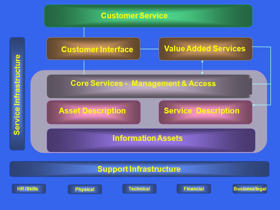 Value Added Services Customer Service Support Infrastructure Core Services - Management & Access Service DescriptionAsset Description Service Infrastructure Information Assets Physical TechnicalFinancialBusiness/legal HR /Skills Customer Interface