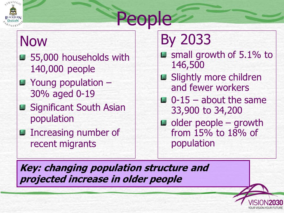 People Now 55,000 households with 140,000 people Young population – 30% aged 0-19 Significant South Asian population Increasing number of recent migrants By 2033 small growth of 5.1% to 146,500 Slightly more children and fewer workers 0-15 – about the same 33,900 to 34,200 older people – growth from 15% to 18% of population Key: changing population structure and projected increase in older people